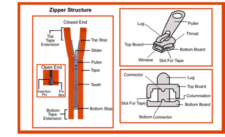 Zipper fasteners on garments textile school anatomy of zippers ccuart Gallery