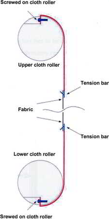 'needle' fabric fixation method