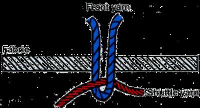Schiffli Stitching