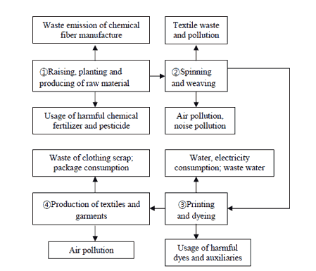 Eco Textile Waste process