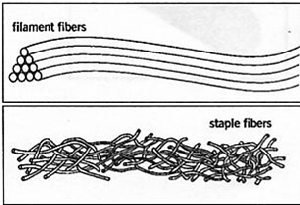 Staple vs Filament Fibers