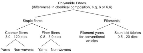 sub division of polyamide fibers