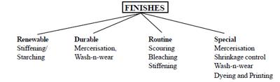 Finishing Types