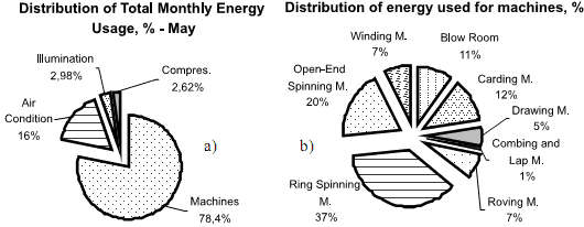power consumption by spinning machines