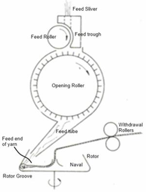 Ring Spinning Schematics