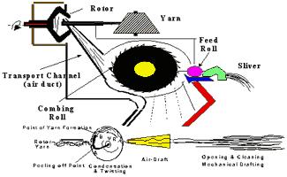 Rotor Spinning System