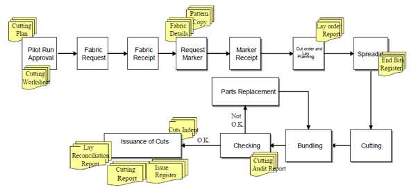 Cutting Process Flow Chart