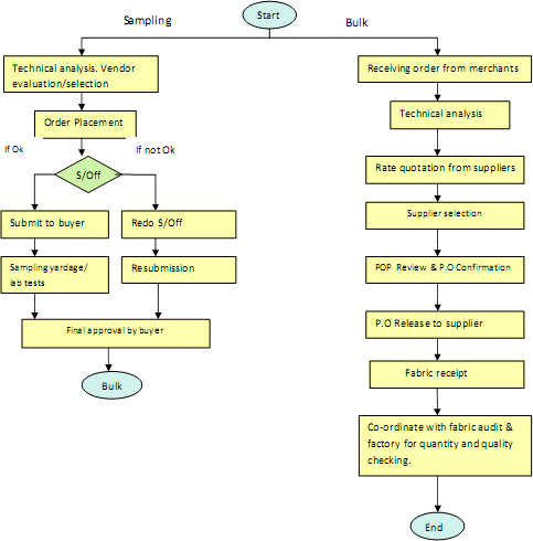 fabric sourcing flow chart