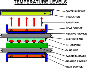 Fusing Temperature Levels