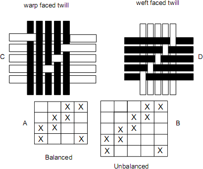 Pattern image of different twills