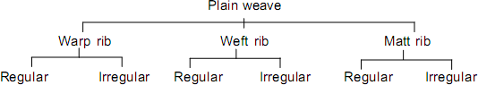modifications of plain weave
