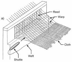 weaving - shedding