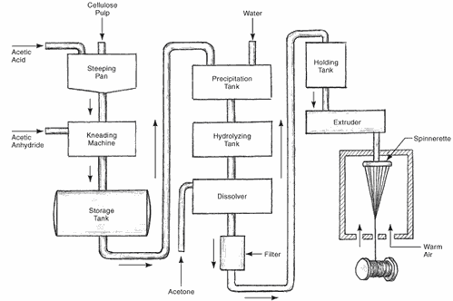 Manufacturing Process Flow Diagram Ex le additionally Geo Schematic Diagram furthermore Wire Harness Manufacturers California additionally Automotive Process Flow Diagram in addition Data Flow Diagram Ex Le. on wiring harness production process